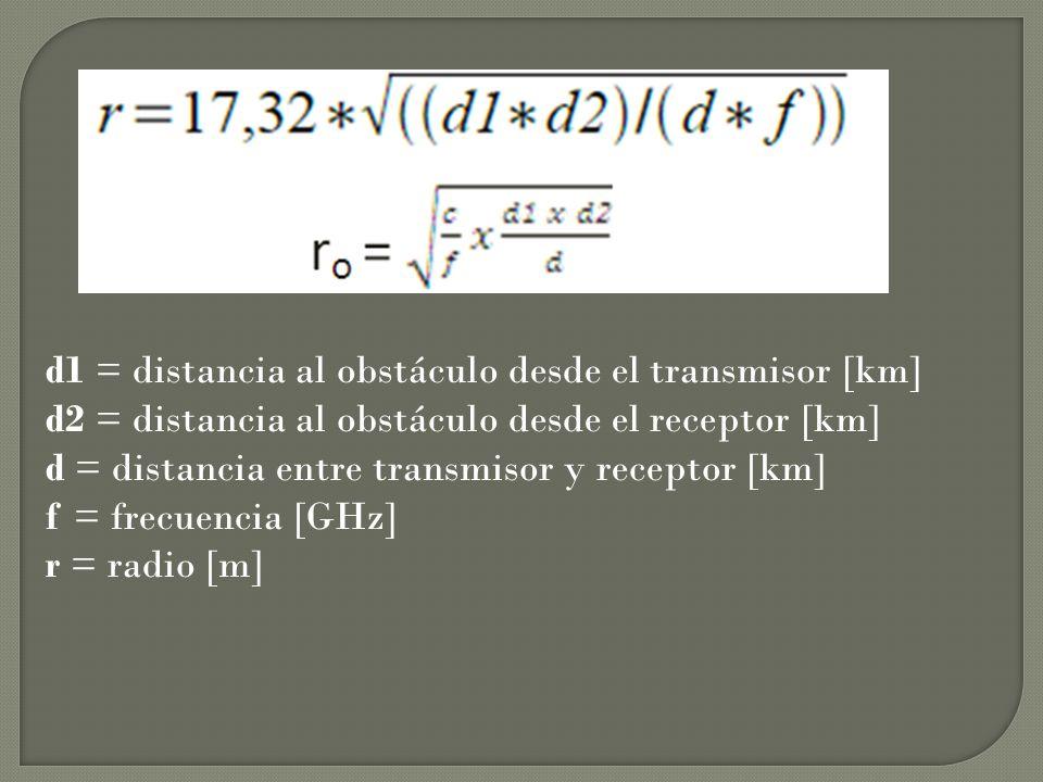 d1 = distancia al obstáculo desde el transmisor [km]
